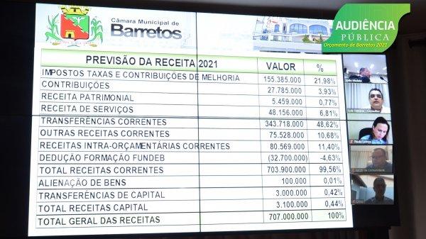 <a href='https://camarabarretos.sp.gov.br/noticia/orcamento-de-707-milhoes-de-barretos-para-2021-e-apresentado-na-camara!5010'>Orçamento de 707 milhões de Barretos para 2021 é apresentado na Câmara</a>