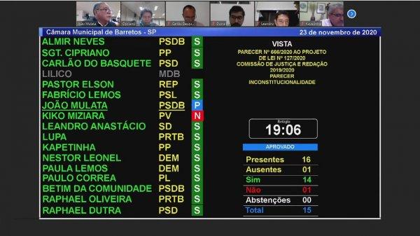 <a href='https://camarabarretos.sp.gov.br/noticia/sessao-da-camara-acontece-com-novo-sistema-de-votacao!5021'>Sessão da Câmara acontece com novo sistema de votação</a>